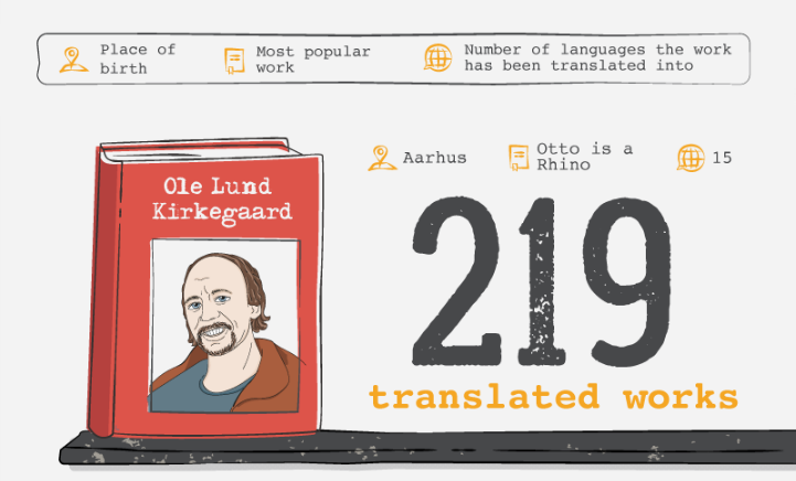The 10 most translated Danish writers